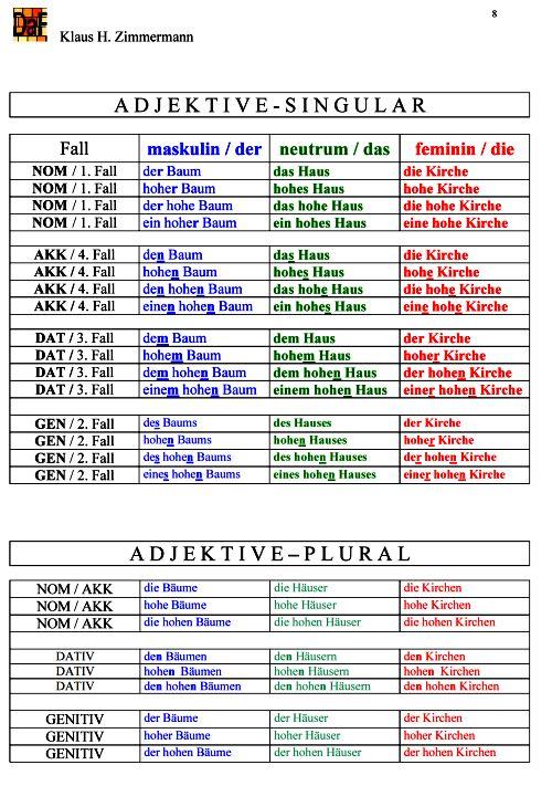 Deutsche Grammatik | Adjektivdenklination | Adjektive ...
