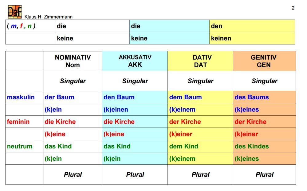 Deutsch Als Fremdsprache Daf Daz Grammatik Artikel
