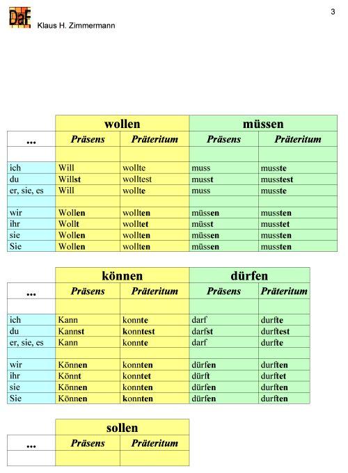 Grammatik zeiten tabelle