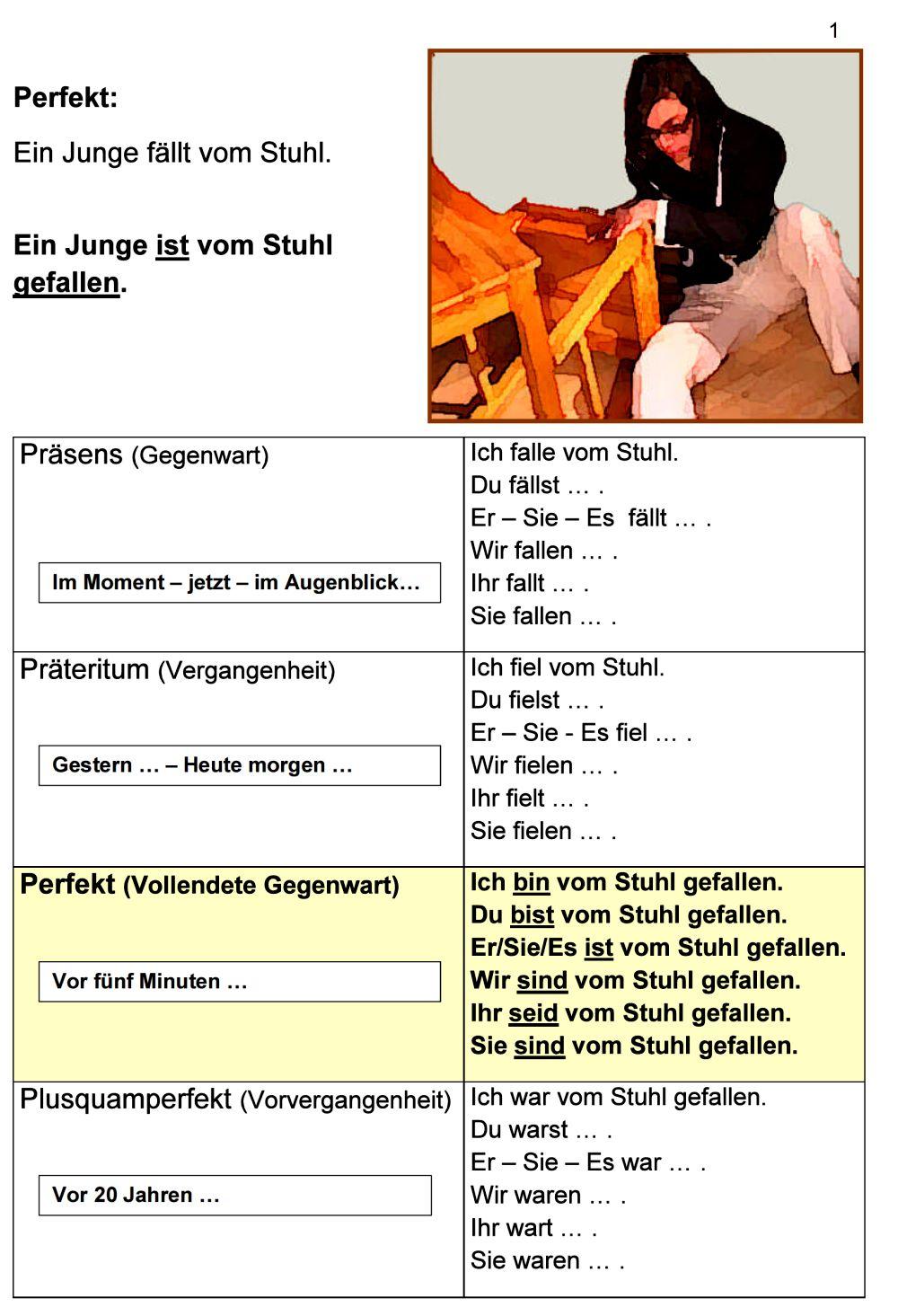 Deutsch als Fremdsprache DaF DaZ Grammatik   Perfekt Schautafeln